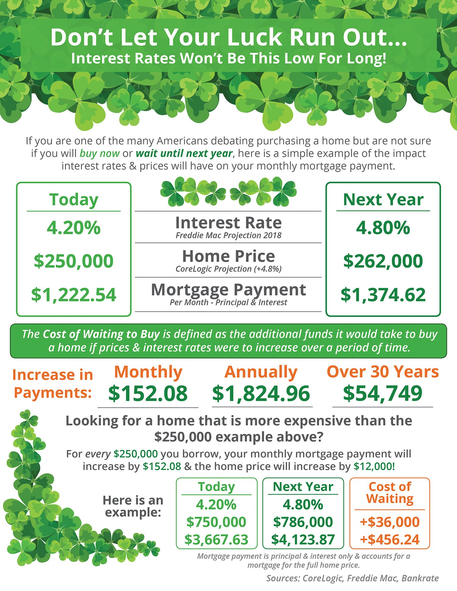 Is Your Luck Running Out In Buying A Home?