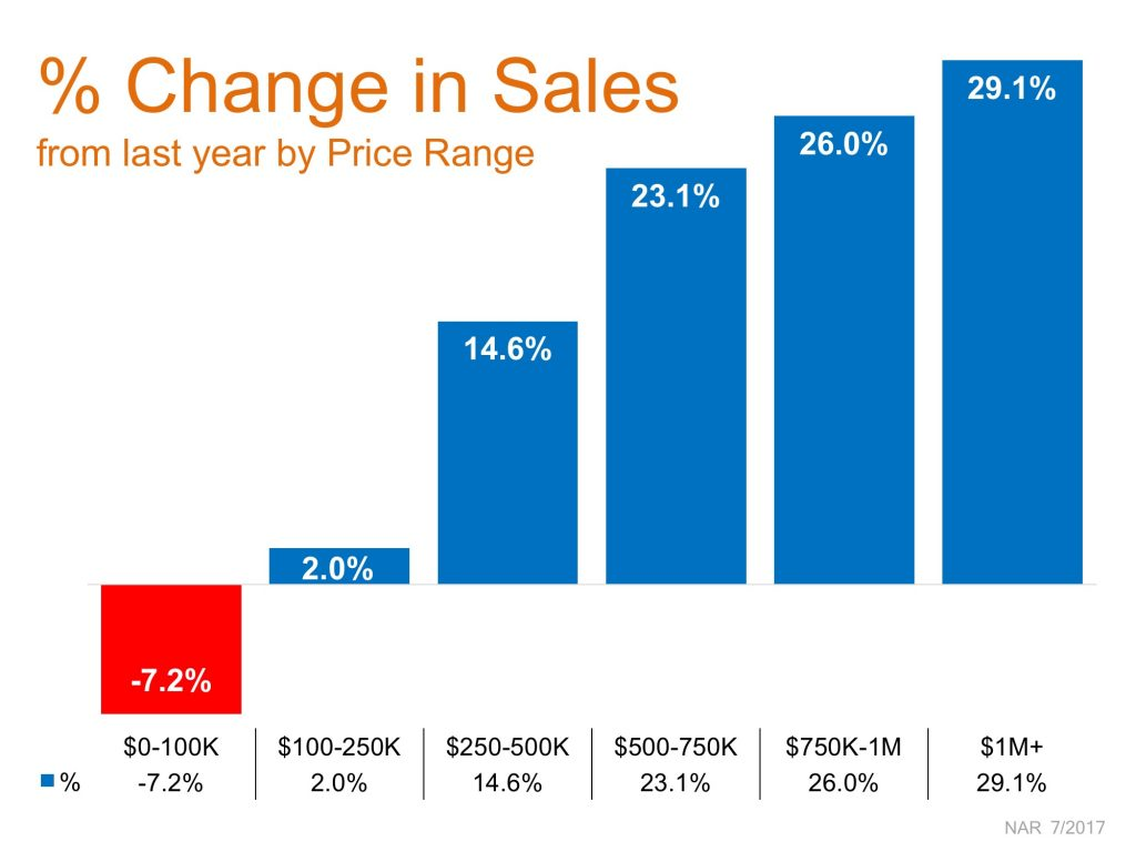 Buyers Market Pushing Luxury Home Sales to New Highs