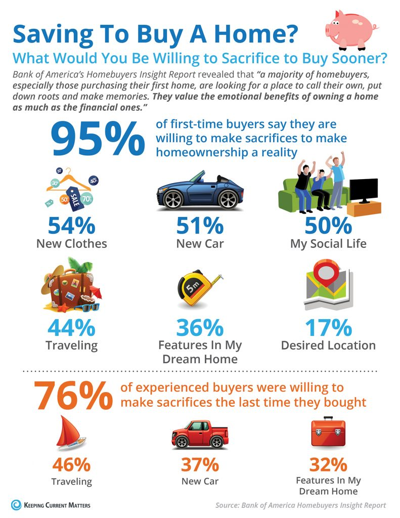 What Would You Sacrifice to Save For Your Next Home? [INFOGRAPHIC]