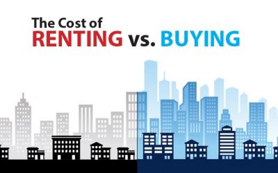 Buying A Home Costs Significantly Less Than Renting