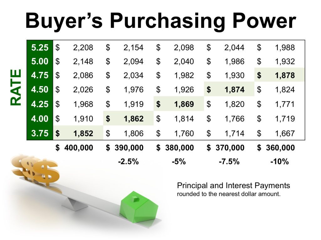 How Record Low Interest Rates Impact Your Home Purchasing Power