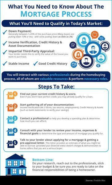 5 Steps to the Home Mortgage Process