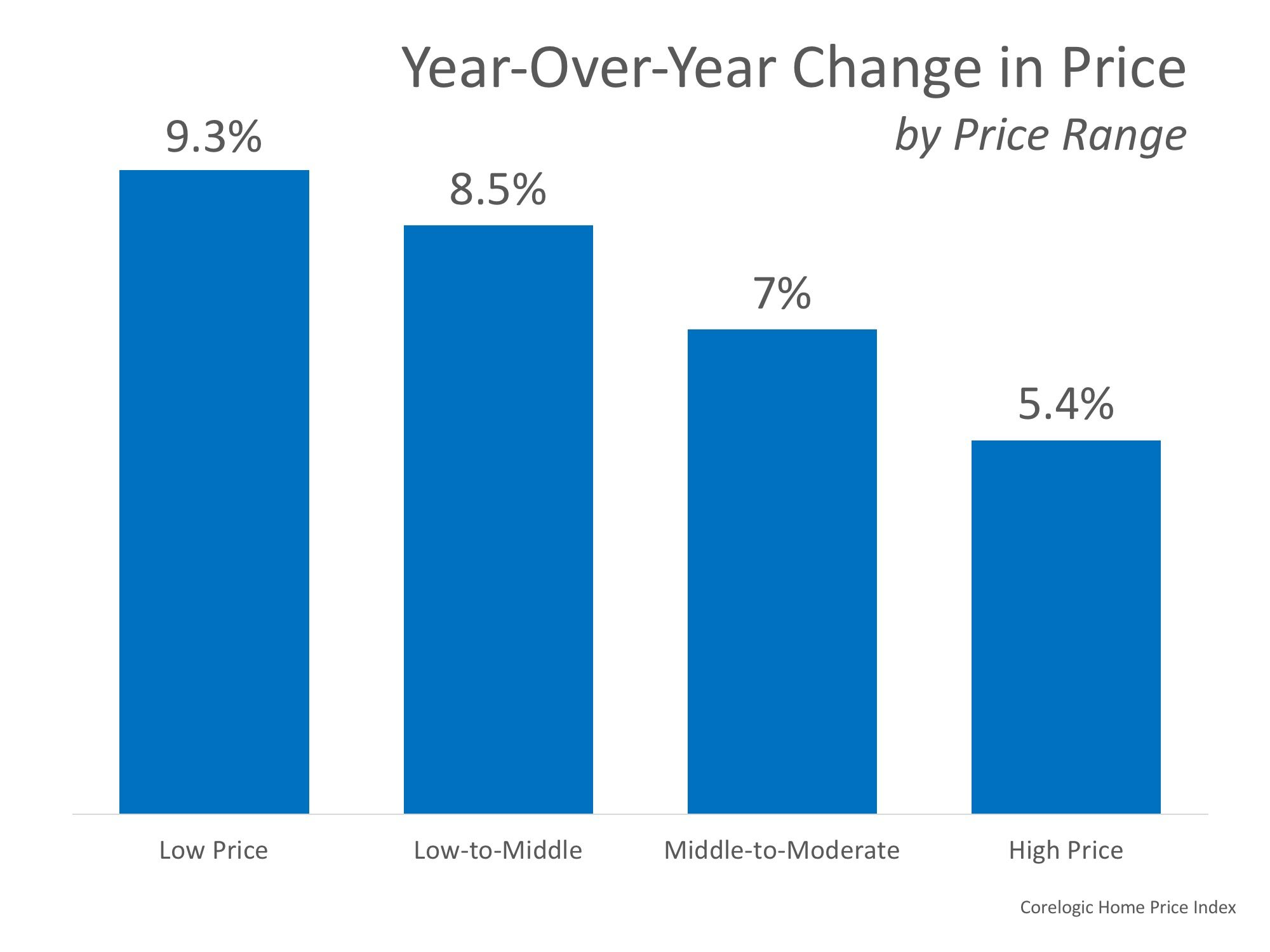 How Much More Equity In Your Home Over the Last Year?